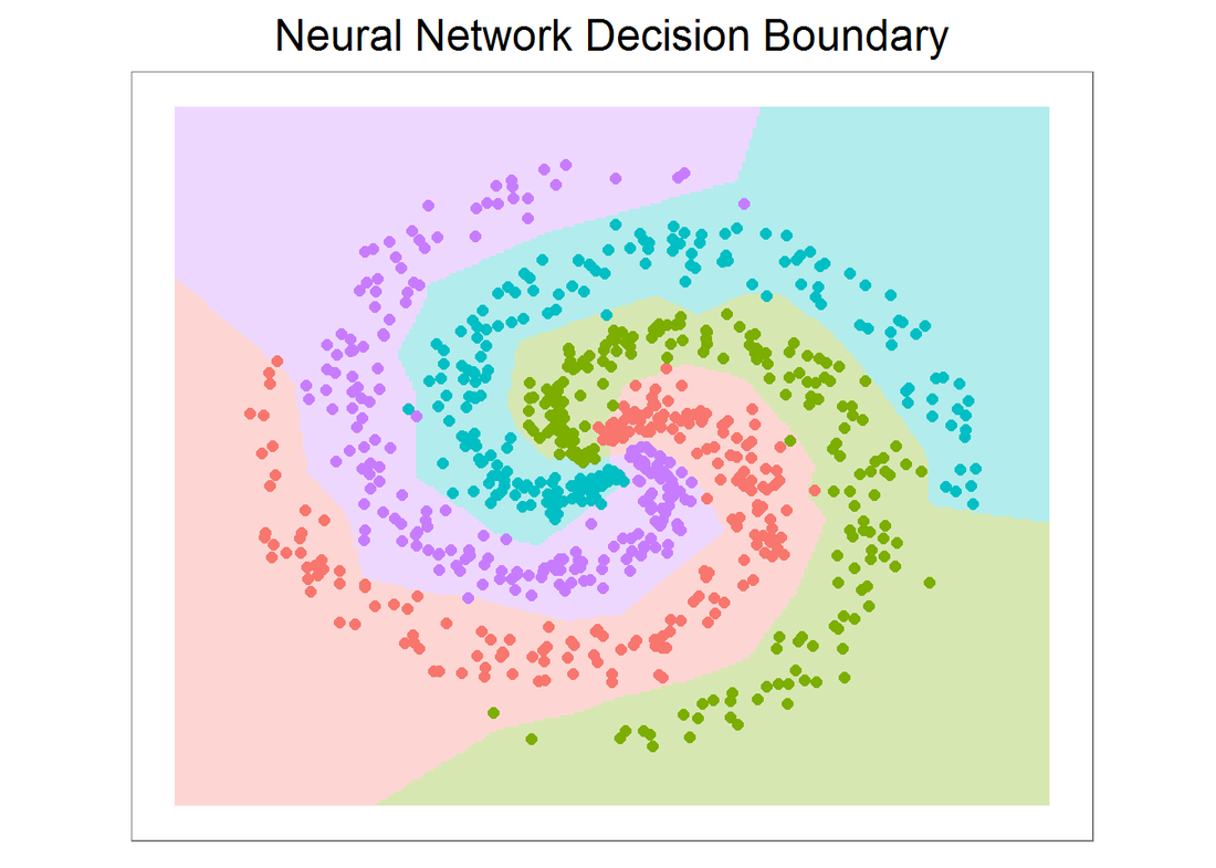Build your own neural network classifier in R